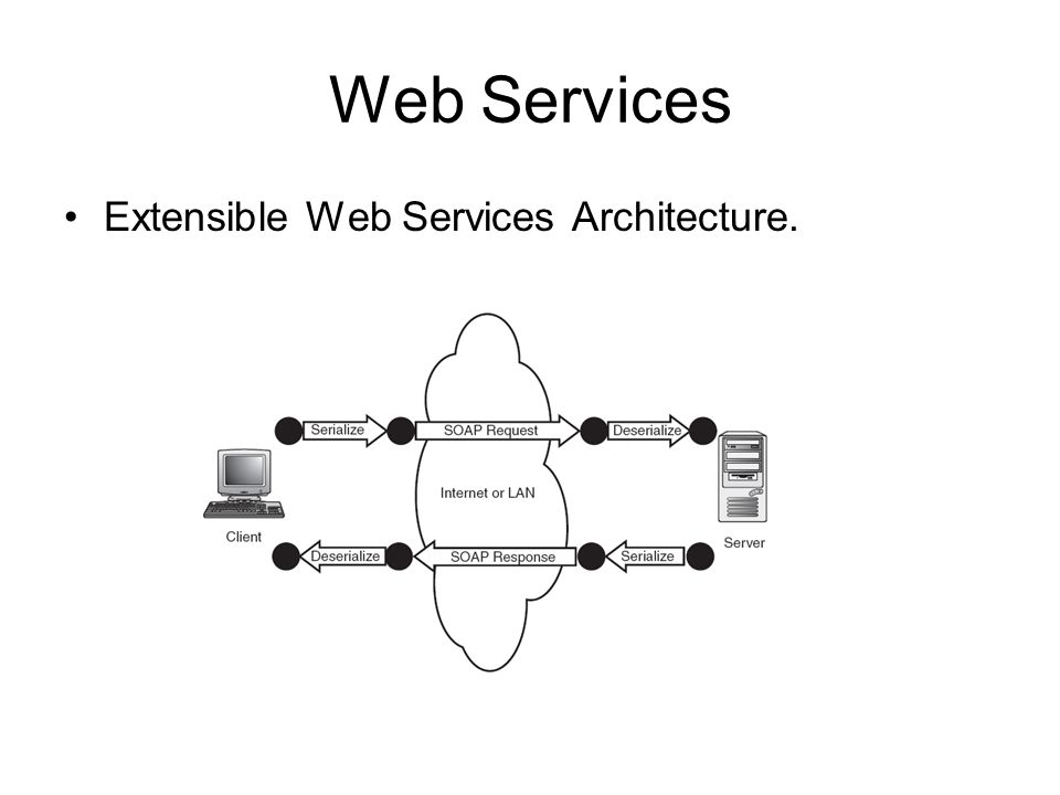 Web Services Extensible Web Services Architecture.
