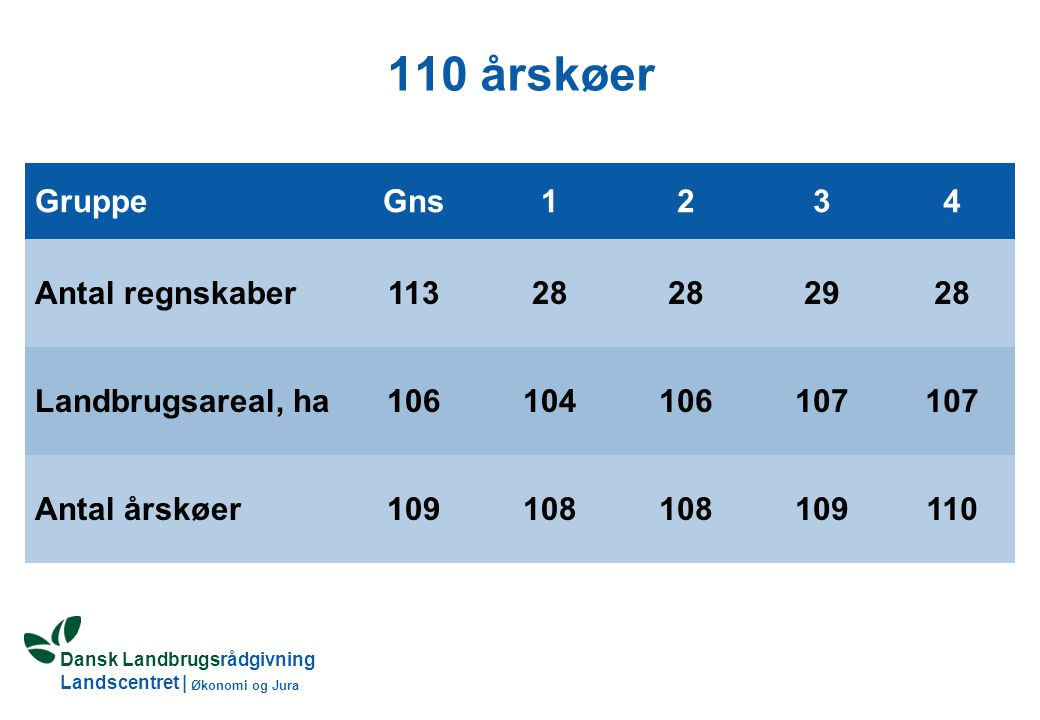 Dansk Landbrugsrådgivning Landscentret | Økonomi og Jura 110 årskøer GruppeGns1234 Antal regnskaber11328 2928 Landbrugsareal, ha106104106107 Antal årskøer109108 109110