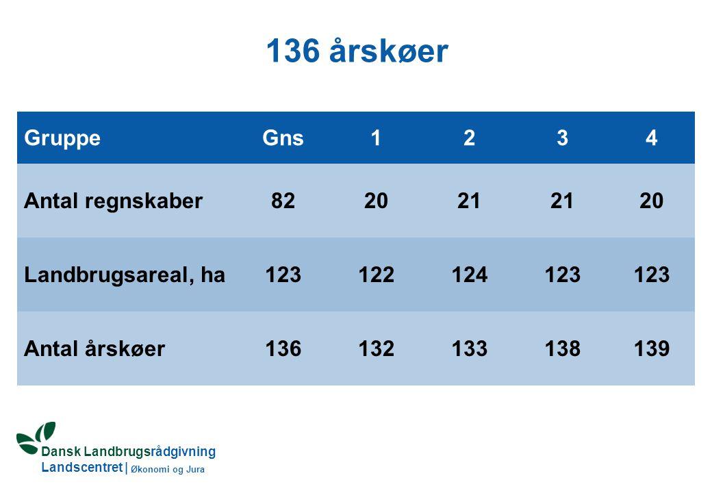 Dansk Landbrugsrådgivning Landscentret | Økonomi og Jura 136 årskøer GruppeGns1234 Antal regnskaber822021 20 Landbrugsareal, ha123122124123 Antal årskøer136132133138139