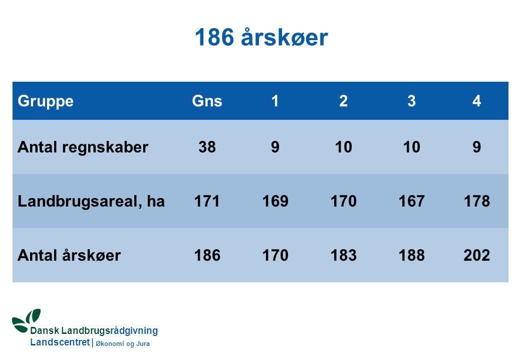 Dansk Landbrugsrådgivning Landscentret | Økonomi og Jura 186 årskøer GruppeGns1234 Antal regnskaber38910 9 Landbrugsareal, ha171169170167178 Antal årskøer186170183188202