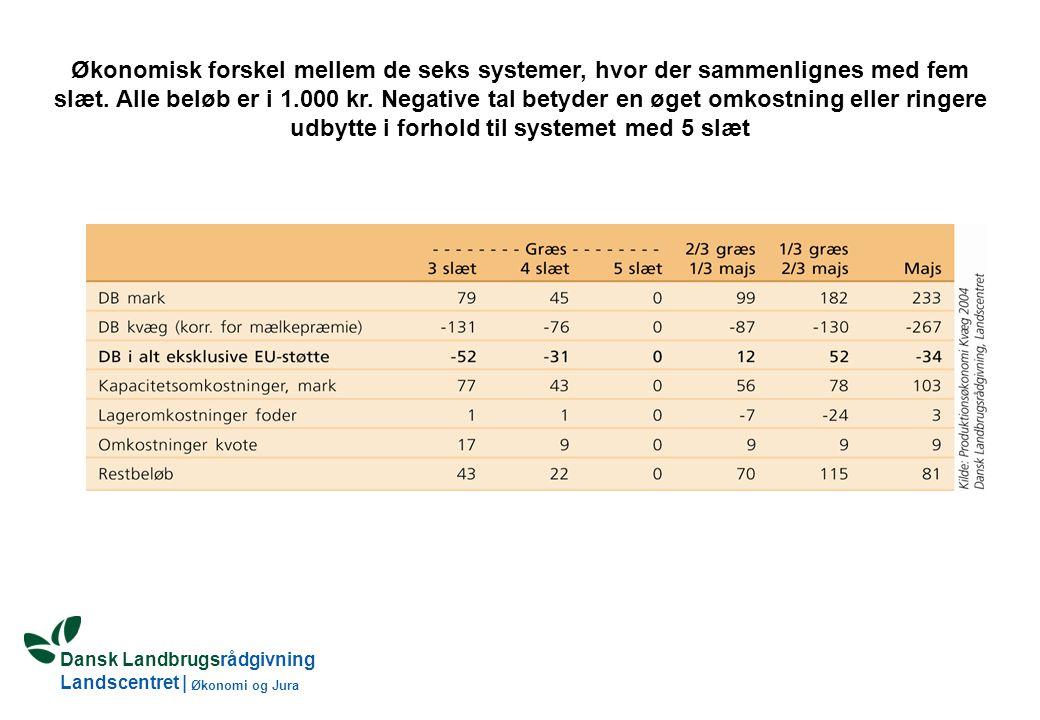 Dansk Landbrugsrådgivning Landscentret | Økonomi og Jura Økonomisk forskel mellem de seks systemer, hvor der sammenlignes med fem slæt.