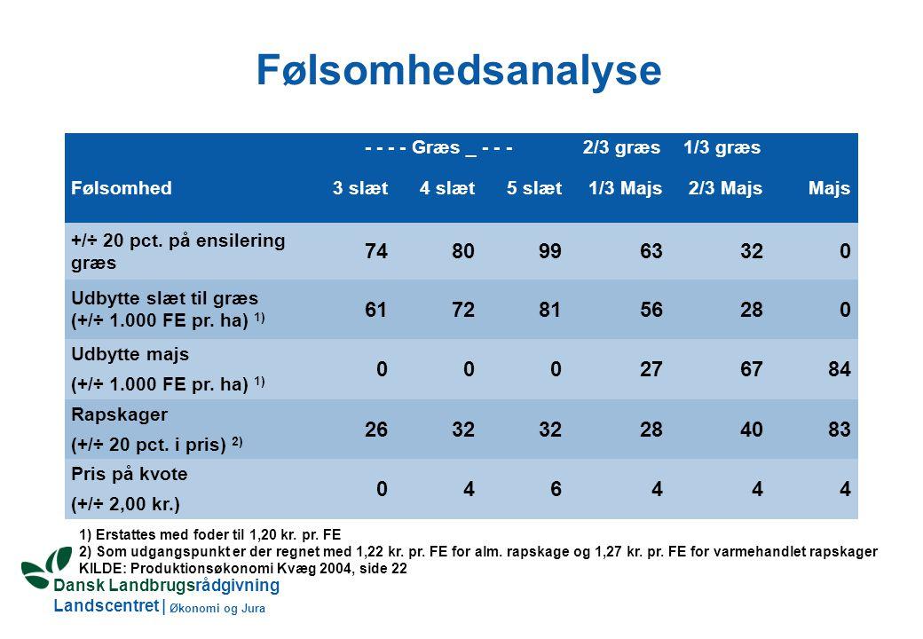 Dansk Landbrugsrådgivning Landscentret | Økonomi og Jura - - - - Græs _ - - -2/3 græs1/3 græs Følsomhed3 slæt4 slæt5 slæt1/3 Majs2/3 MajsMajs +/÷ 20 pct.