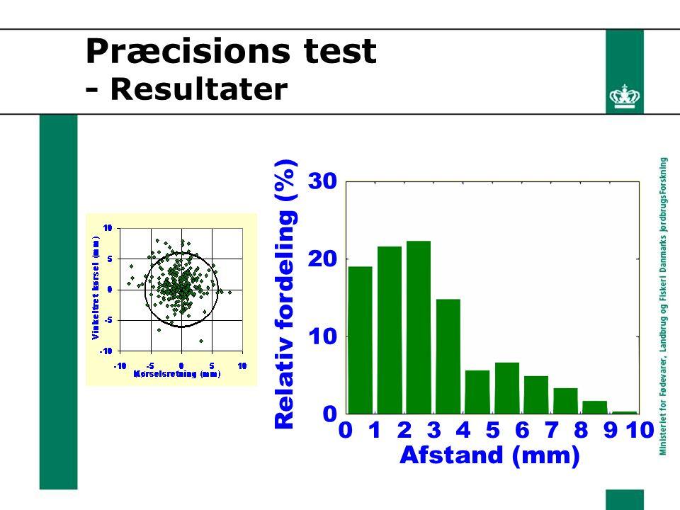 Relativ fordeling (%) Afstand (mm) 0123456 7 9108 0 20 30 Præcisions test - Resultater