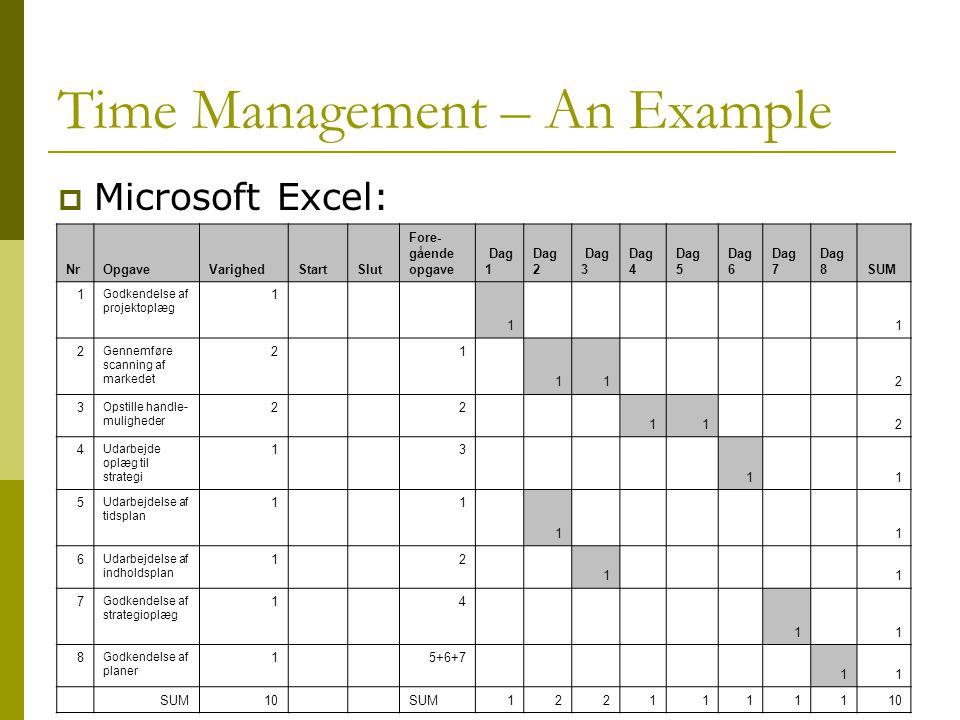 Time Management – An Example  Microsoft Excel: NrOpgaveVarighedStartSlut Fore- gående opgave Dag 1 Dag 2 Dag 3 Dag 4 Dag 5 Dag 6 Dag 7 Dag 8SUM 1 Godkendelse af projektoplæg 1 1 1 2 Gennemføre scanning af markedet 2 1 11 2 3 Opstille handle- muligheder 2 2 11 2 4 Udarbejde oplæg til strategi 1 3 1 1 5 Udarbejdelse af tidsplan 1 1 1 1 6 Udarbejdelse af indholdsplan 1 2 1 1 7 Godkendelse af strategioplæg 1 4 1 1 8 Godkendelse af planer 1 5+6+7 11 SUM10 SUM1221111110