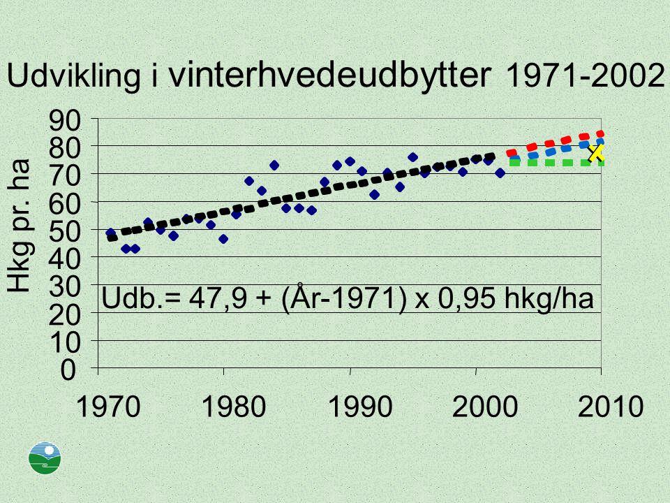 Udvikling i vinterhvedeudbytter 1971-2002 Udb.= 47,9 + (År-1971) x 0,95 hkg/ha 0 10 20 30 40 50 60 70 80 90 19701980199020002010 Hkg pr.