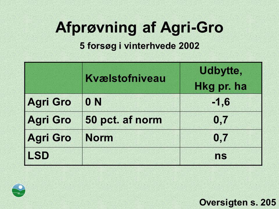 Afprøvning af Agri-Gro Kvælstofniveau Udbytte, Hkg pr.