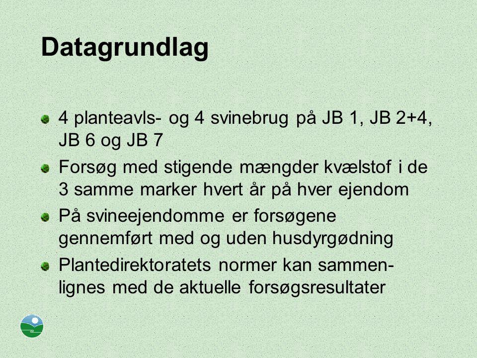 Datagrundlag 4 planteavls- og 4 svinebrug på JB 1, JB 2+4, JB 6 og JB 7 Forsøg med stigende mængder kvælstof i de 3 samme marker hvert år på hver ejendom På svineejendomme er forsøgene gennemført med og uden husdyrgødning Plantedirektoratets normer kan sammen- lignes med de aktuelle forsøgsresultater