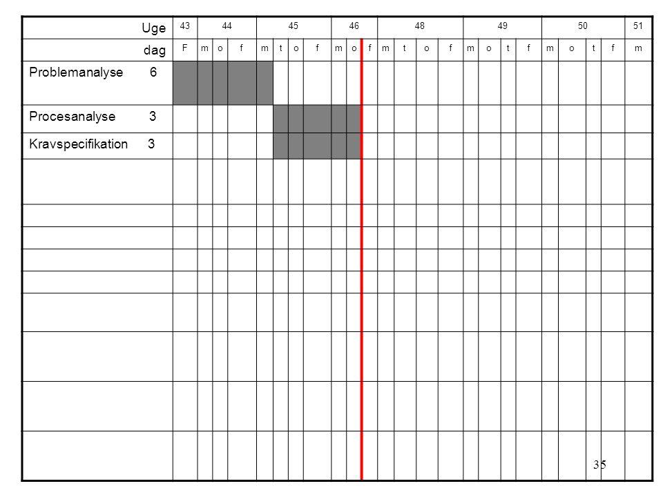 35 Uge 4344454648495051 dag Fmofmtofmofmtofmotfmotfm Problemanalyse 6 Procesanalyse 3 Kravspecifikation 3