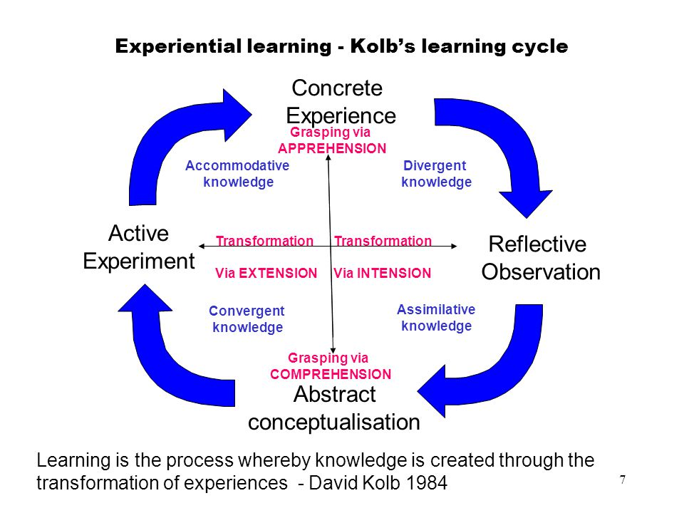 7 Experiential learning - Kolb's learning cycle Learning is the process whereby knowledge is created through the transformation of experiences - David Kolb 1984 Active Experiment Abstract conceptualisation Reflective Observation Concrete Experience Grasping via APPREHENSION Grasping via COMPREHENSION Accommodative knowledge Divergent knowledge Convergent knowledge Assimilative knowledge Transformation Via EXTENSION Transformation Via INTENSION