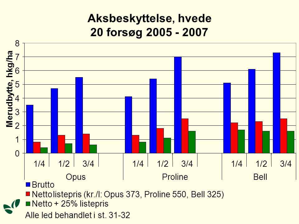 Aksbeskyttelse, hvede 20 forsøg 2005 - 2007 0 1 2 3 4 5 6 7 8 1/4 1/2 3/4 1/4 1/2 3/4 1/4 1/2 3/4 OpusProlineBell Merudbytte, hkg/ha Brutto Alle led behandlet i st.