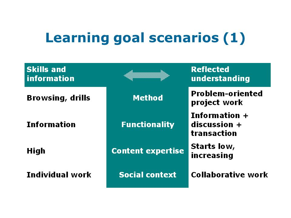 Learning goal scenarios (1)