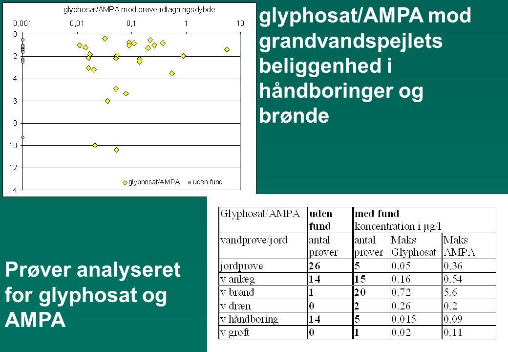 glyphosat/AMPA mod grandvandspejlets beliggenhed i håndboringer og brønde Prøver analyseret for glyphosat og AMPA
