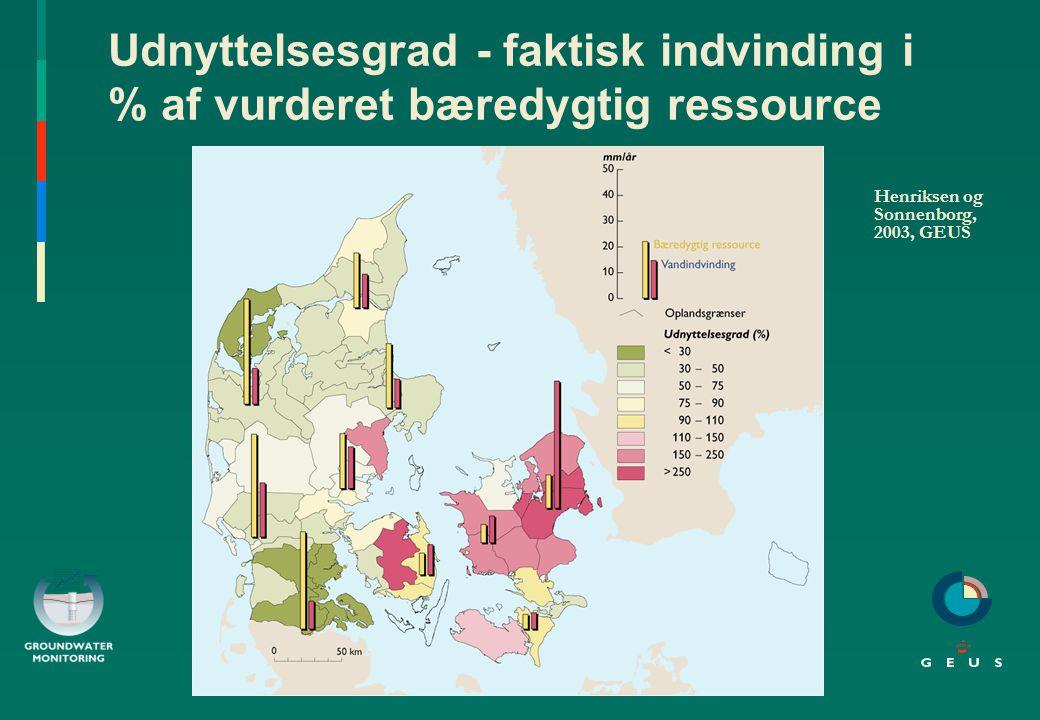 Udnyttelsesgrad - faktisk indvinding i % af vurderet bæredygtig ressource Henriksen og Sonnenborg, 2003, GEUS