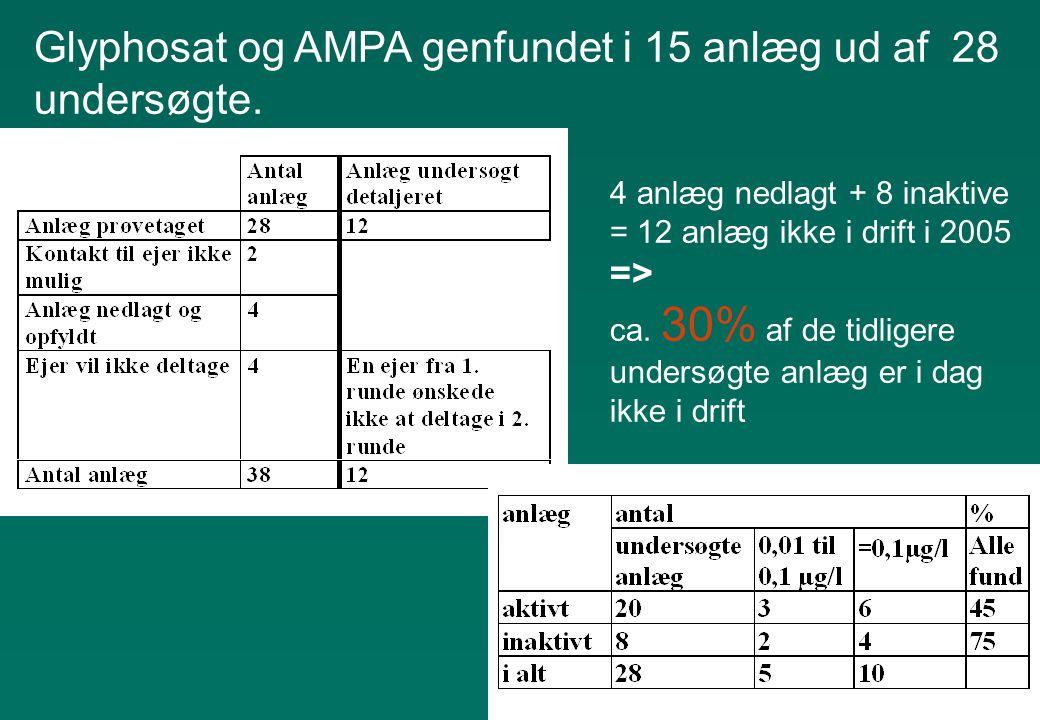 Glyphosat og AMPA genfundet i 15 anlæg ud af 28 undersøgte.