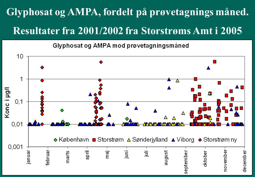 Glyphosat og AMPA, fordelt på prøvetagnings måned.