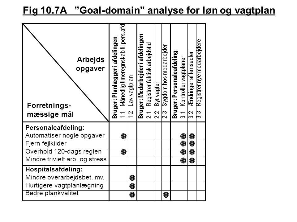 Fig 10.7A Goal-domain analyse for løn og vagtplan Bruger: Planlægger i afdelingen 1.1Månedlig timeregnskab til pers.afd.