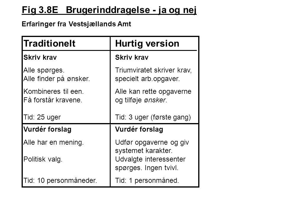 Fig 3.8E Brugerinddragelse - ja og nej Erfaringer fra Vestsjællands Amt TraditioneltHurtig versionSkriv krav Alle spørges.Triumviratet skriver krav, Alle finder på ønsker.specielt arb.opgaver.