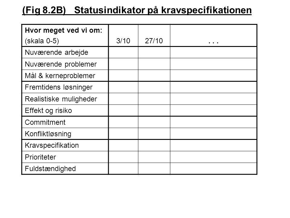(Fig 8.2B) Statusindikator på kravspecifikationen Hvor meget ved vi om: (skala 0-5) 3/1027/10...