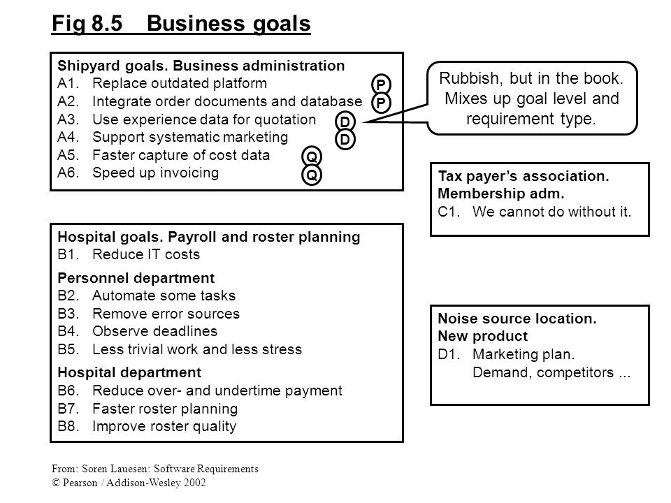Fig 8.5 Business goals Shipyard goals.