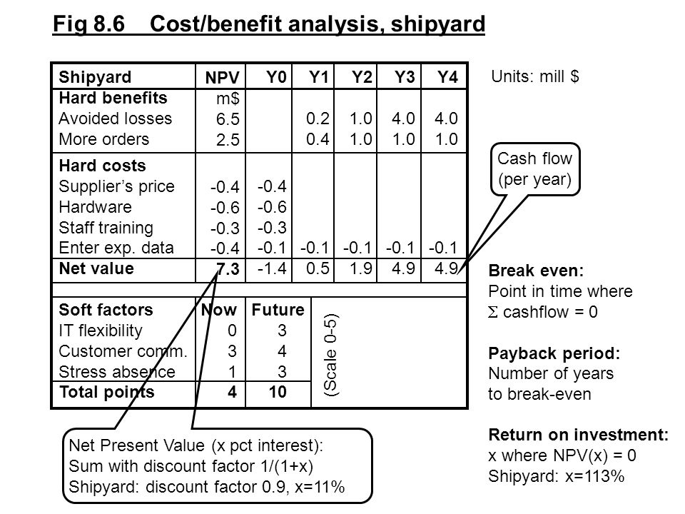 Fig 8.6 Cost/benefit analysis, shipyard ShipyardY0Y1Y2Y3Y4 Hard benefits Avoided losses0.21.04.04.0 More orders0.41.01.01.0 Hard costs Supplier's price-0.4 Hardware-0.6 Staff training-0.3 Enter exp.