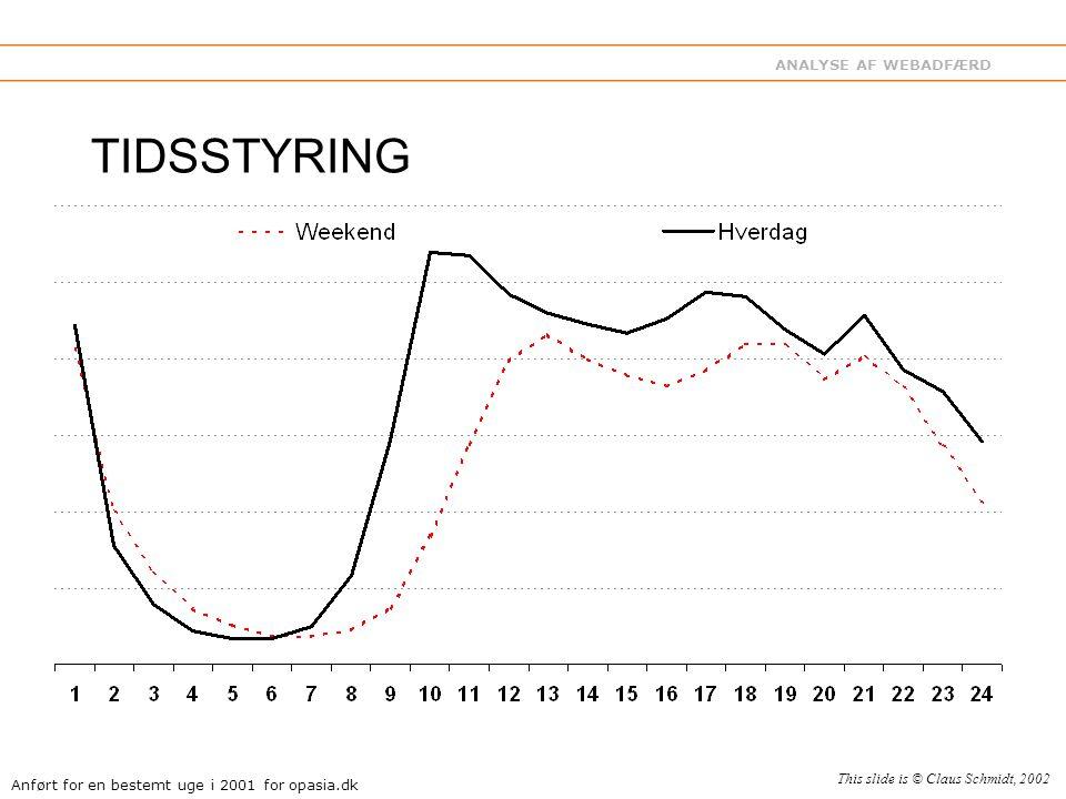 ANALYSE AF WEBADFÆRD TIDSSTYRING Anført for en bestemt uge i 2001 for opasia.dk This slide is © Claus Schmidt, 2002