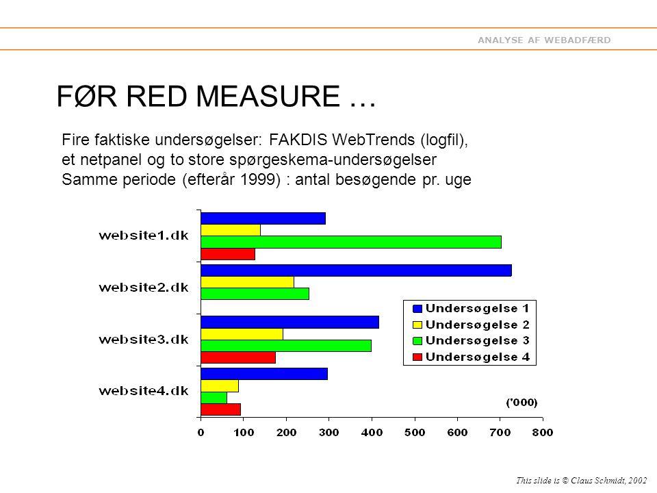 ANALYSE AF WEBADFÆRD FØR RED MEASURE … Fire faktiske undersøgelser: FAKDIS WebTrends (logfil), et netpanel og to store spørgeskema-undersøgelser Samme periode (efterår 1999) : antal besøgende pr.