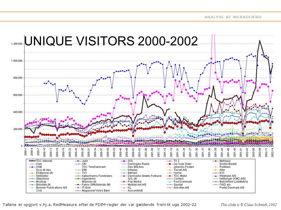 ANALYSE AF WEBADFÆRD UNIQUE VISITORS 2000-2002 Tallene er opgjort v.hj.a.