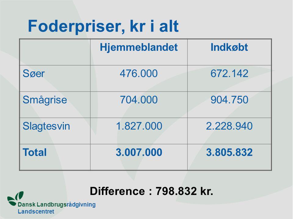 Dansk Landbrugsrådgivning Landscentret Foderpriser, kr i alt HjemmeblandetIndkøbt Søer476.000672.142 Smågrise704.000904.750 Slagtesvin1.827.0002.228.940 Total3.007.0003.805.832 Difference : 798.832 kr.
