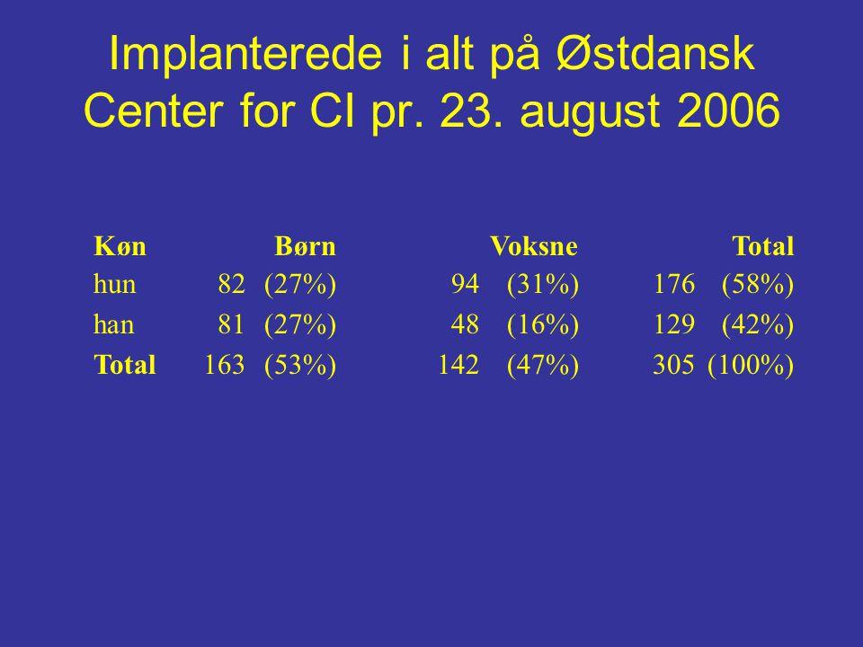 KønBørnVoksneTotal hun82(27%)94(31%)176(58%) han81(27%)48(16%)129(42%) Total163(53%)142(47%)305(100%) Implanterede i alt på Østdansk Center for CI pr.