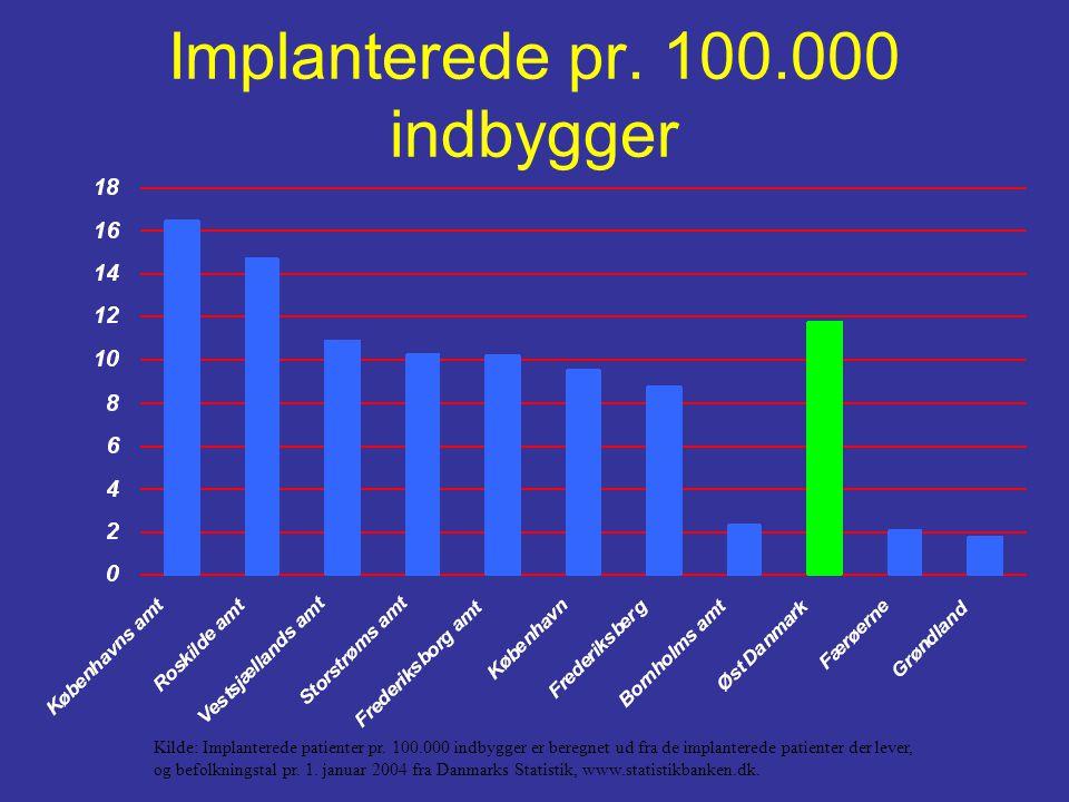 Implanterede pr. 100.000 indbygger Kilde: Implanterede patienter pr.