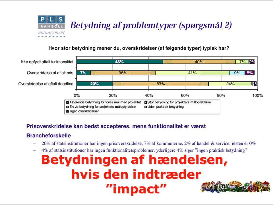 - 15 - PDI-E2005 Projektledelse og Produktion af Digitalt Indhold Peter Olaf Looms Betydningen af hændelsen, hvis den indtræder impact