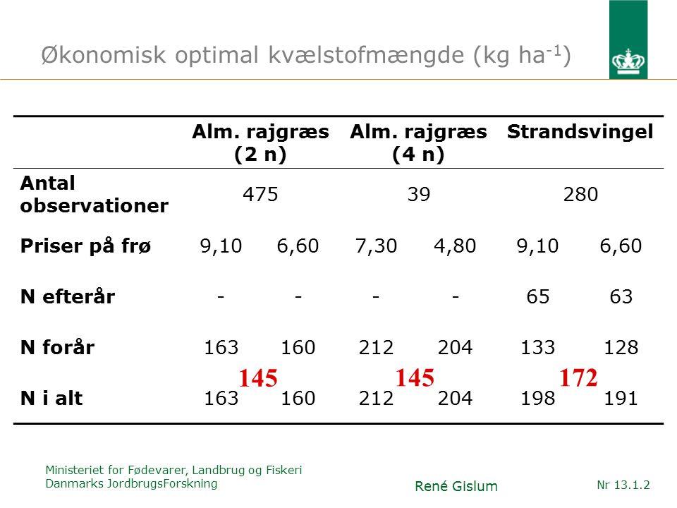 Ministeriet for Fødevarer, Landbrug og Fiskeri Danmarks JordbrugsForskning René Gislum Nr 13.1.2 Økonomisk optimal kvælstofmængde (kg ha -1 ) Alm.