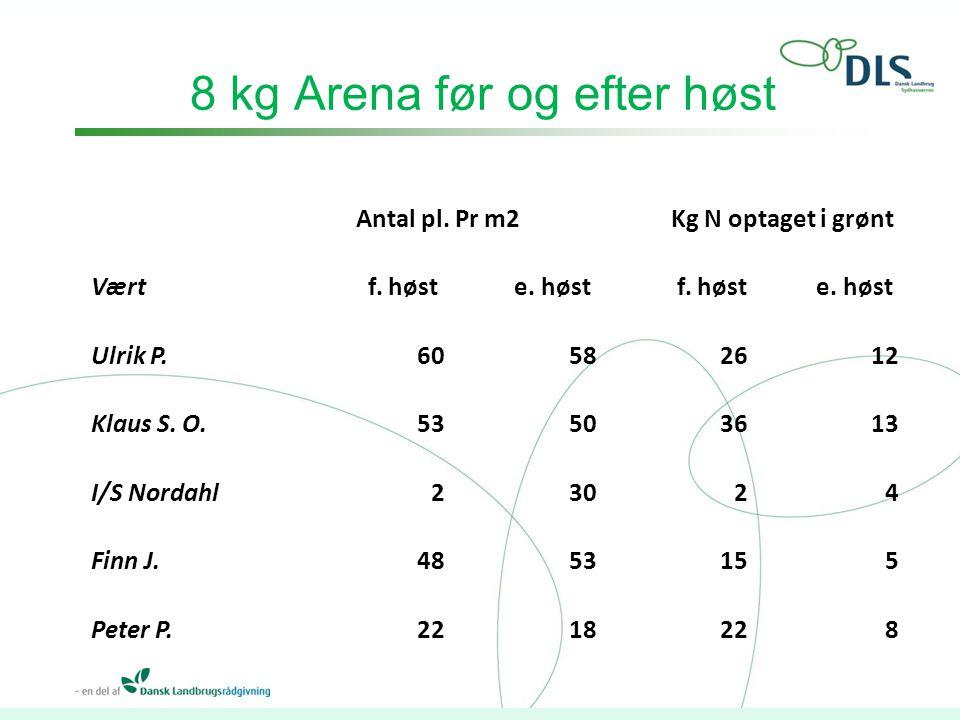 8 kg Arena før og efter høst Antal pl. Pr m2 Kg N optaget i grønt Vært f.