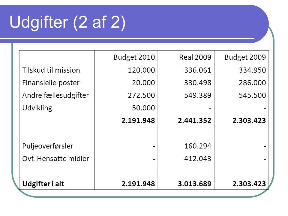 Udgifter (2 af 2) Budget 2010Real 2009Budget 2009 Tilskud til mission 120.000 336.061 334.950 Finansielle poster 20.000 330.498 286.000 Andre fællesudgifter 272.500 549.389 545.500 Udvikling 50.000 - - 2.191.948 2.441.352 2.303.423 Puljeoverførsler - 160.294 - Ovf.