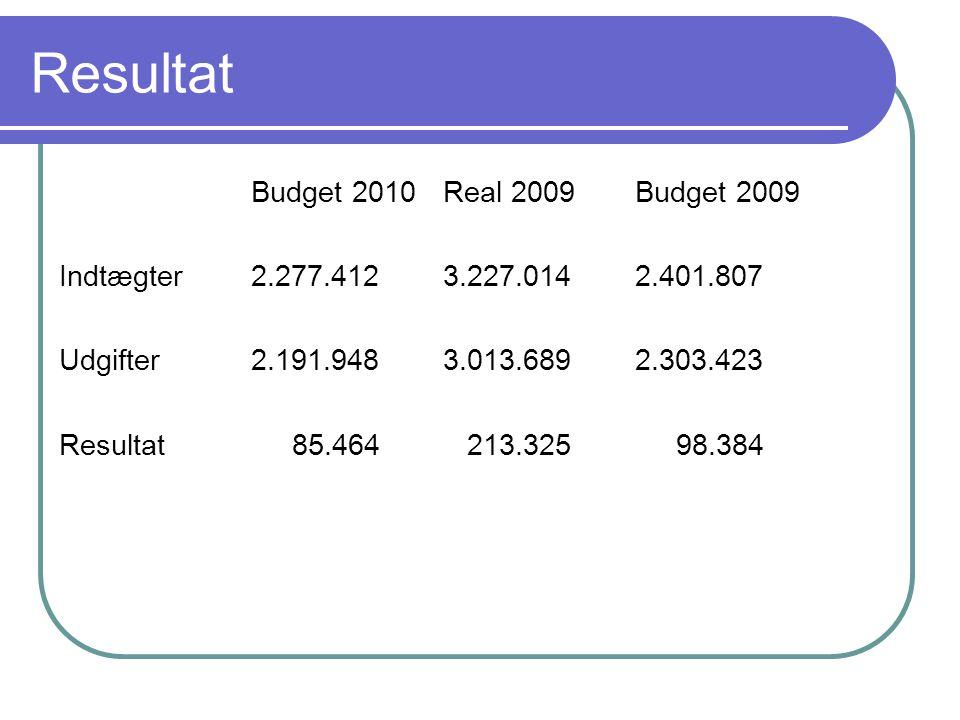 Resultat Budget 2010Real 2009Budget 2009 Indtægter2.277.4123.227.0142.401.807 Udgifter2.191.9483.013.6892.303.423 Resultat 85.464 213.325 98.384