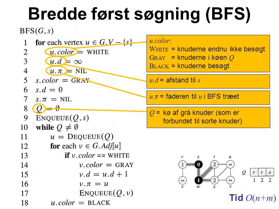 Bredde først søgning (BFS) Tid O(n+m) u.π = faderen til u i BFS træet Q = kø af grå knuder (som er forbundet til sorte knuder) u.d = afstand til s u.color: W HITE = knuderne endnu ikke besøgt G RAY = knuderne i køen Q B LACK = knuderne besøgt