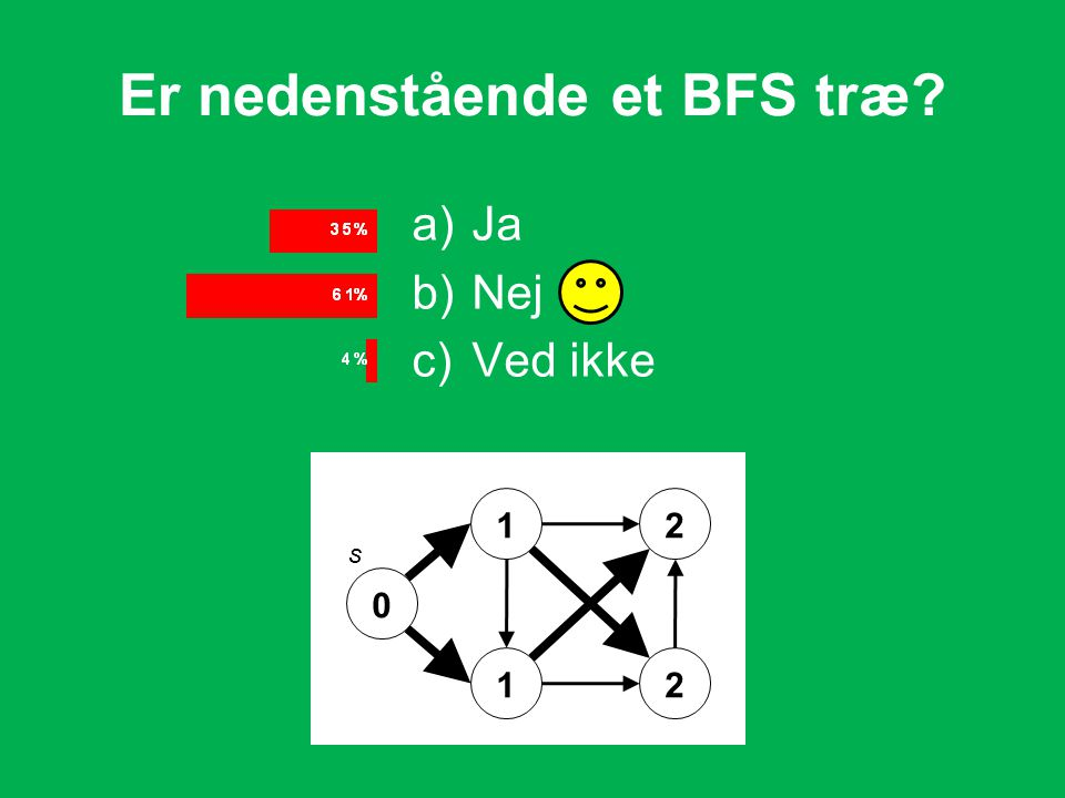 Er nedenstående et BFS træ a)Ja b)Nej c)Ved ikke 0 1 1 2 2 s