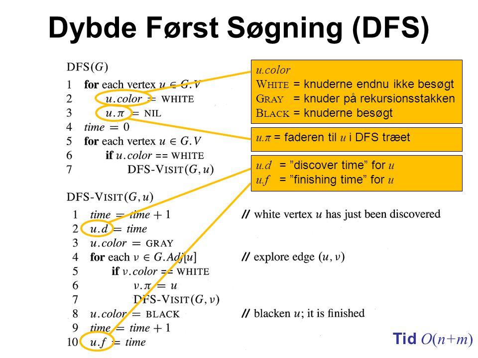 Dybde Først Søgning (DFS) Tid O(n+m) u.π = faderen til u i DFS træet u.d = discover time for u u.f = finishing time for u u.color W HITE = knuderne endnu ikke besøgt G RAY = knuder på rekursionsstakken B LACK = knuderne besøgt