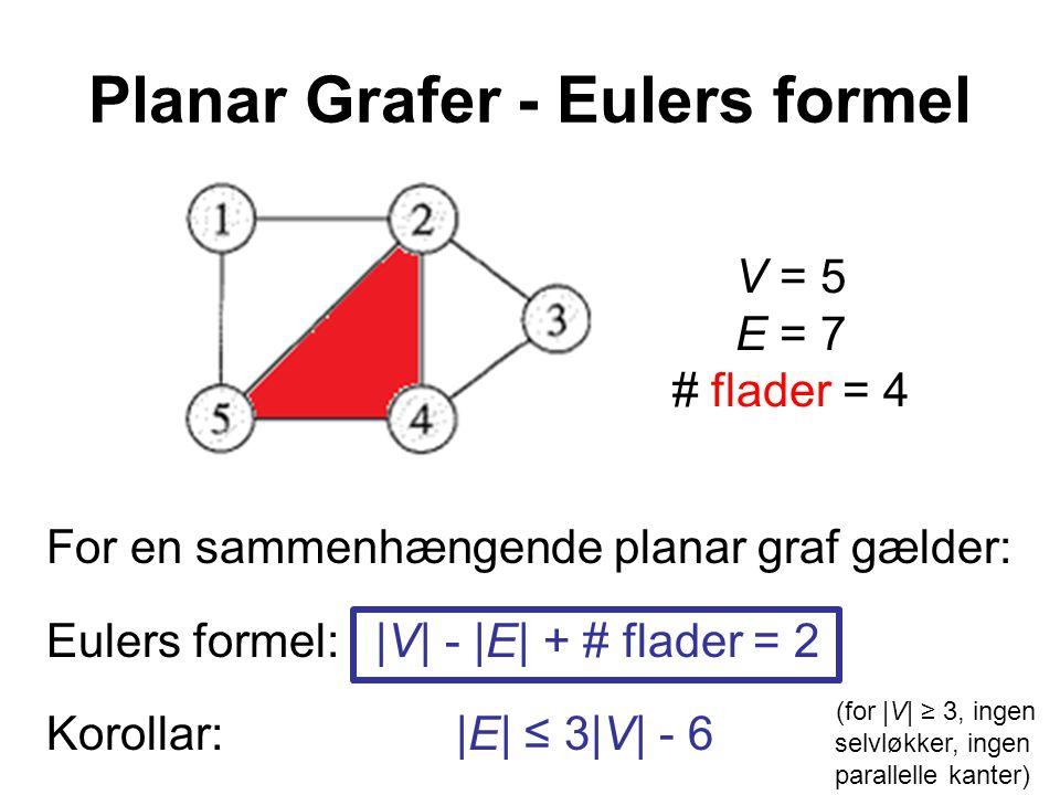 Planar Grafer - Eulers formel For en sammenhængende planar graf gælder: Eulers formel: |V| - |E| + # flader = 2 Korollar: |E| ≤ 3|V| - 6 V = 5 E = 7 # flader = 4 (for |V| ≥ 3, ingen selvløkker, ingen parallelle kanter)