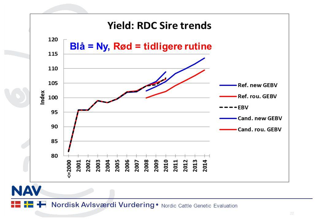 Nordisk Avlsværdi Vurdering Nordic Cattle Genetic Evaluation 22 Blå = Ny, Rød = tidligere rutine