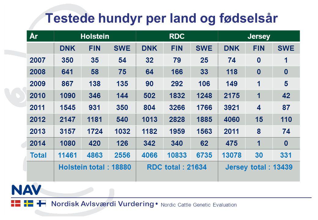 Nordisk Avlsværdi Vurdering Nordic Cattle Genetic Evaluation Testede hundyr per land og fødselsår ÅrHolsteinRDCJersey DNKFINSWEDNKFINSWEDNKFINSWE 200735035543279257401 20086415875641663311800 20098671381359029210614915 20101090346144502183212482175142 20111545931350804326617663921487 201221471181540101328281885406015110 20133157172410321182195915632011874 201410804201263423406247510 Total114614863255640661083367351307830331 Holstein total : 18880RDC total : 21634Jersey total : 13439