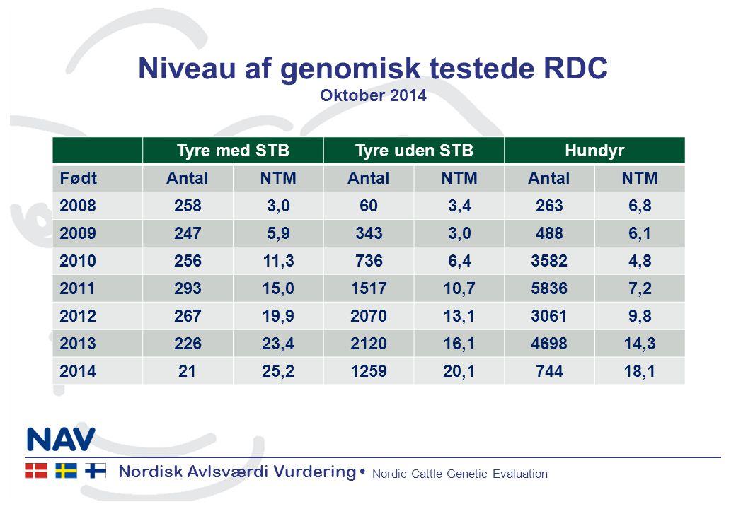 Nordisk Avlsværdi Vurdering Nordic Cattle Genetic Evaluation Niveau af genomisk testede RDC Oktober 2014 Tyre med STBTyre uden STBHundyr FødtAntalNTMAntalNTMAntalNTM 20082583,0603,42636,8 20092475,93433,04886,1 201025611,37366,435824,8 201129315,0151710,758367,2 201226719,9207013,130619,8 201322623,4212016,1469814,3 20142125,2125920,174418,1