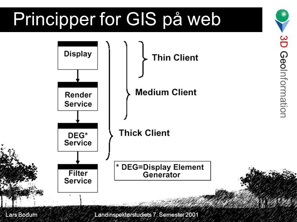 3D GeoInformation Lars Bodum Landinspektørstudiets 7. Semester 2001 Principper for GIS på web
