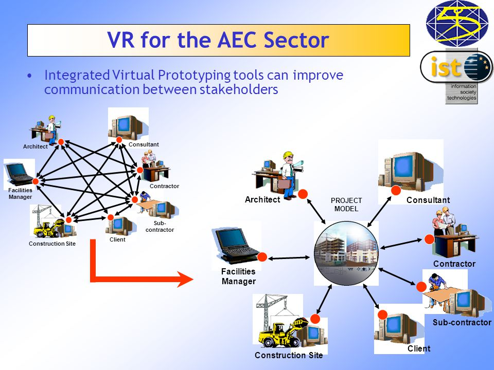 Sub- contractor Construction Site Architect Contractor Client Facilities Manager Consultant Integrated Virtual Prototyping tools can improve communication between stakeholders Architect Construction Site Consultant PROJECT MODEL Contractor Client Sub-contractor Facilities Manager VR for the AEC Sector