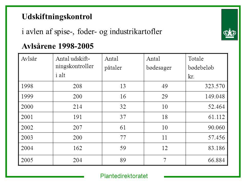 Plantedirektoratet AvlsårAntal udskift- ningskontroller i alt Antal påtaler Antal bødesager Totale bødebeløb kr.