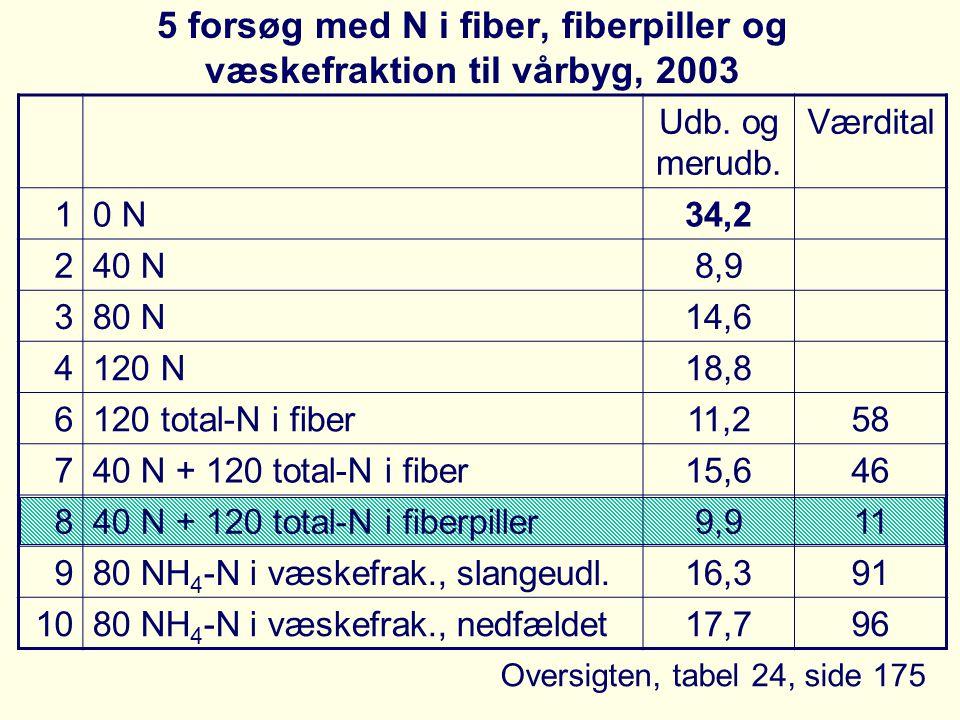 5 forsøg med N i fiber, fiberpiller og væskefraktion til vårbyg, 2003 Udb.