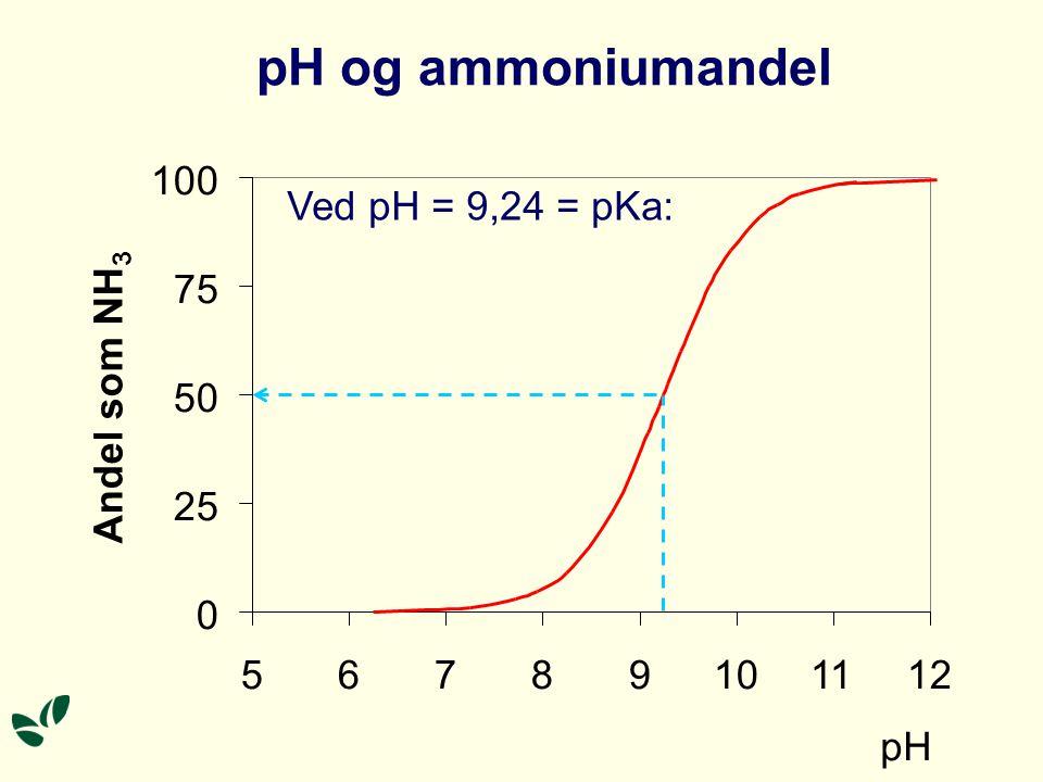 pH og ammoniumandel 0 25 50 75 100 56789101112 pH Andel som NH 3 Ved pH = 9,24 = pKa: