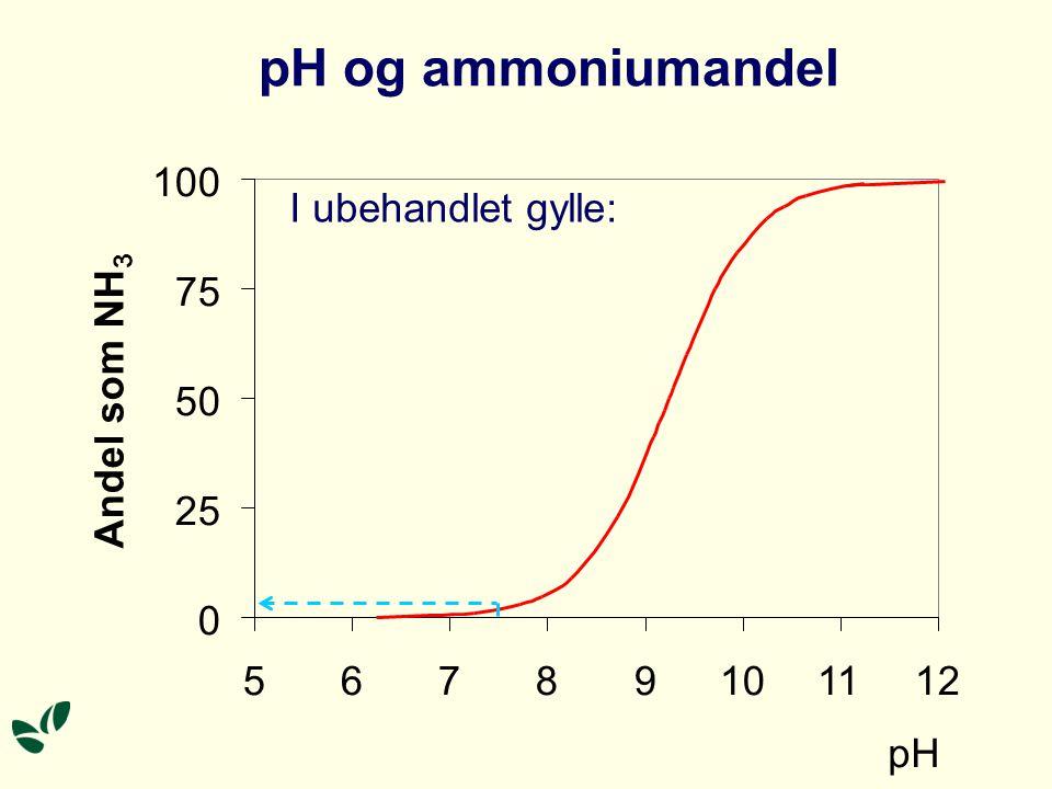 pH og ammoniumandel 0 25 50 75 100 56789101112 pH Andel som NH 3 I ubehandlet gylle: