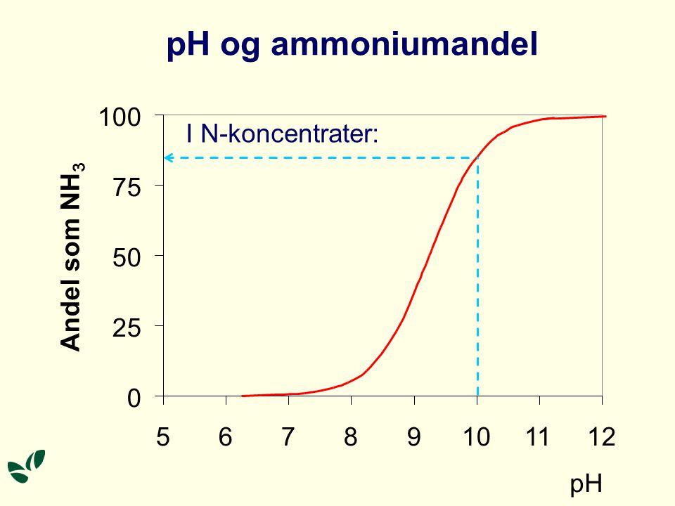 pH og ammoniumandel 0 25 50 75 100 56789101112 pH Andel som NH 3 I N-koncentrater: