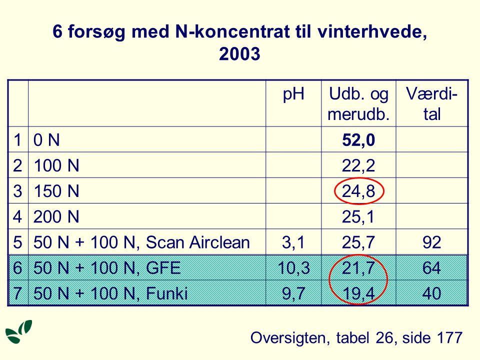 6 forsøg med N-koncentrat til vinterhvede, 2003 pHUdb.